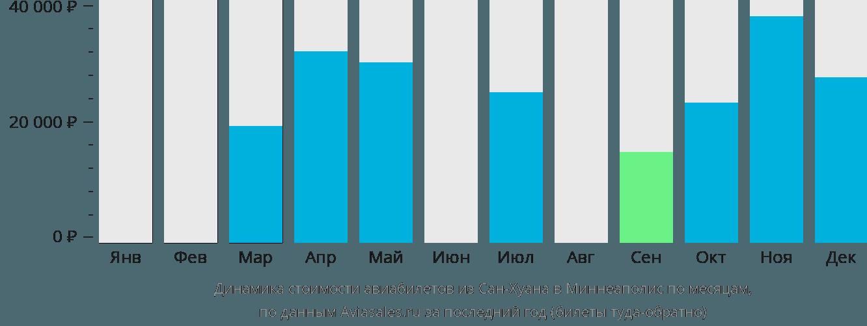 Динамика стоимости авиабилетов из Сан-Хуана в Миннеаполис по месяцам