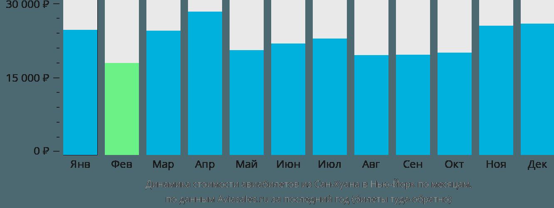 Динамика стоимости авиабилетов из Сан-Хуана в Нью-Йорк по месяцам
