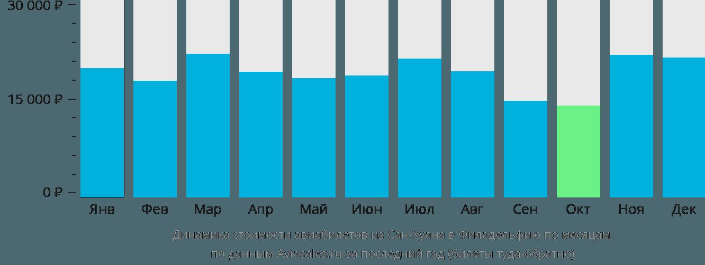 Динамика стоимости авиабилетов из Сан-Хуана в Филадельфию по месяцам