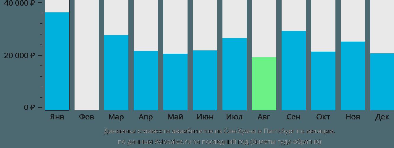 Динамика стоимости авиабилетов из Сан-Хуана в Питтсбург по месяцам