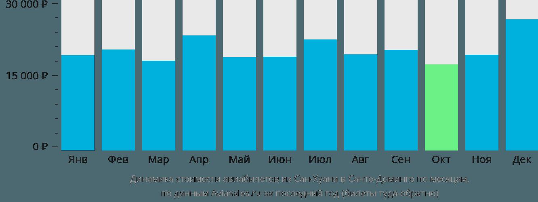 Динамика стоимости авиабилетов из Сан-Хуана в Санто-Доминго по месяцам
