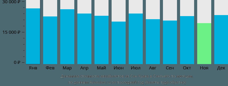 Динамика стоимости авиабилетов из Сан-Хуана в Сантьяго по месяцам