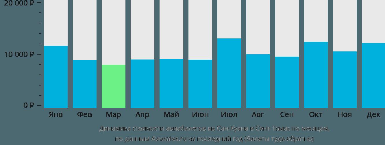 Динамика стоимости авиабилетов из Сан-Хуана в Сент-Томас по месяцам