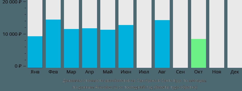 Динамика стоимости авиабилетов из Сан-Хуана в Санта-Крус по месяцам