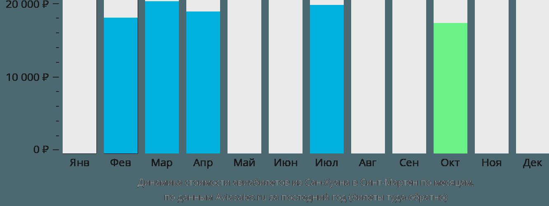 Динамика стоимости авиабилетов из Сан-Хуана в Синт-Мартен по месяцам