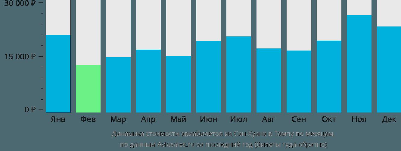 Динамика стоимости авиабилетов из Сан-Хуана в Тампу по месяцам