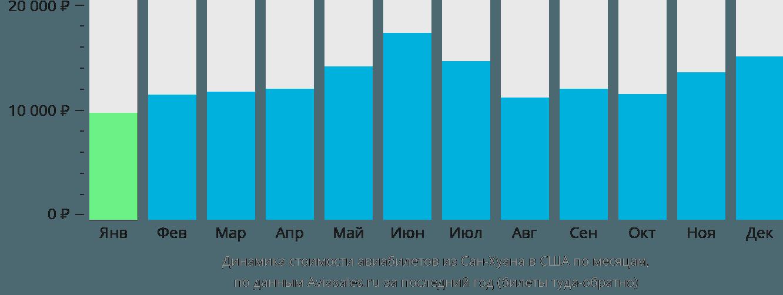 Динамика стоимости авиабилетов из Сан-Хуана в США по месяцам