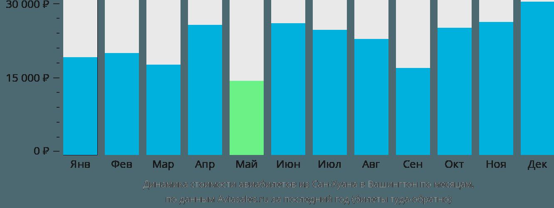 Динамика стоимости авиабилетов из Сан-Хуана в Вашингтон по месяцам