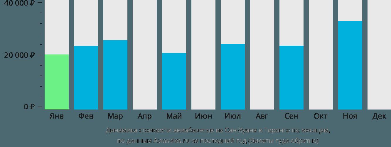 Динамика стоимости авиабилетов из Сан-Хуана в Торонто по месяцам