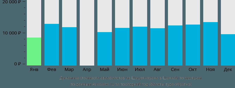 Динамика стоимости авиабилетов из Шицзячжуана в Шанхай по месяцам