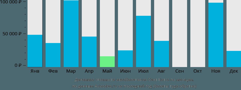 Динамика стоимости авиабилетов из Сент-Китса по месяцам