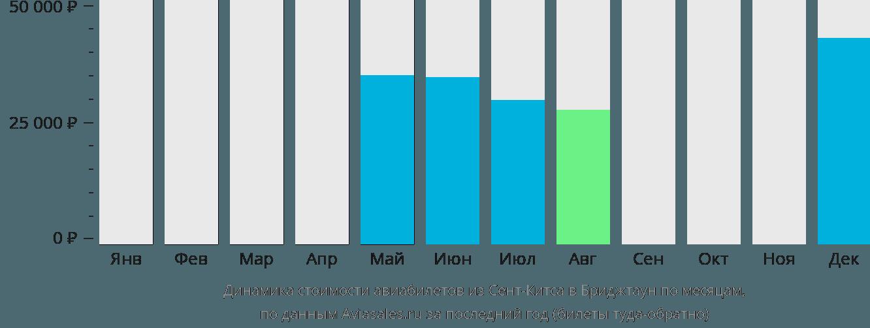 Динамика стоимости авиабилетов из Сент-Китса в Бриджтаун по месяцам