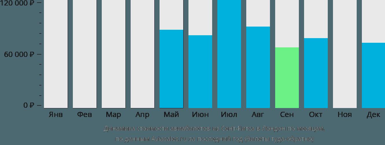 Динамика стоимости авиабилетов из Сент-Китса в Лондон по месяцам
