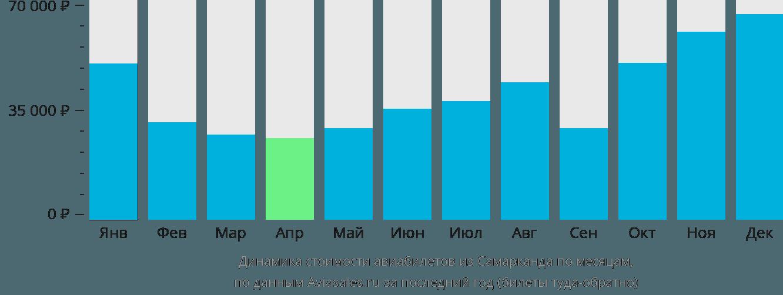 Динамика стоимости авиабилетов из Самарканда по месяцам