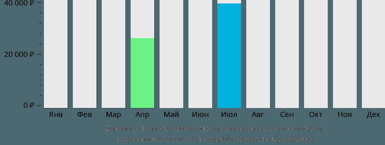 Динамика стоимости авиабилетов из Самарканда в Сочи по месяцам