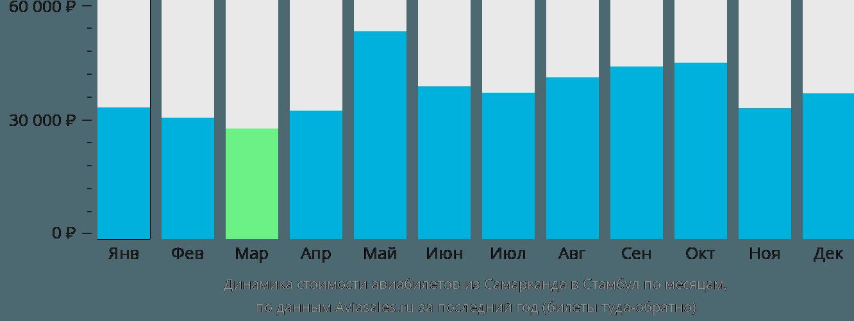 Динамика стоимости авиабилетов из Самарканда в Стамбул по месяцам