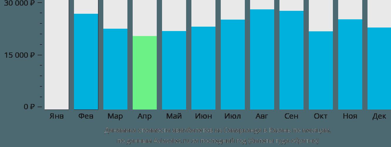 Динамика стоимости авиабилетов из Самарканда в Казань по месяцам