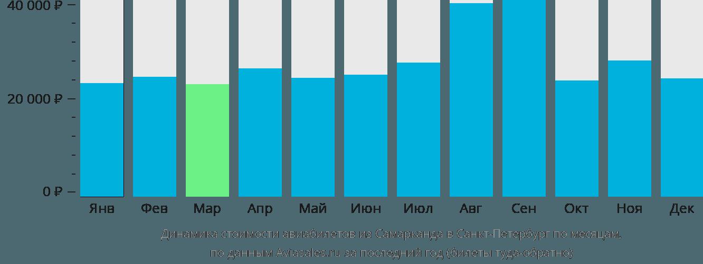 Динамика стоимости авиабилетов из Самарканда в Санкт-Петербург по месяцам