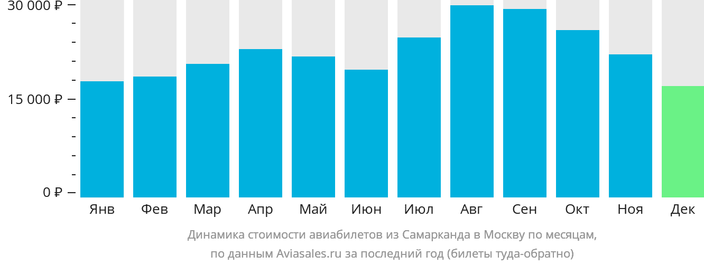 Динамика стоимости авиабилетов из Самарканда в Москву по месяцам