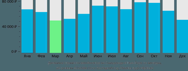 Динамика стоимости авиабилетов из Самарканда в Нью-Йорк по месяцам