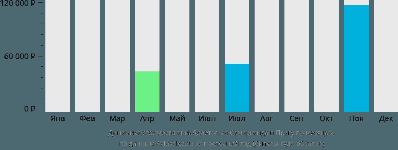 Динамика стоимости авиабилетов из Самарканда в Прагу по месяцам