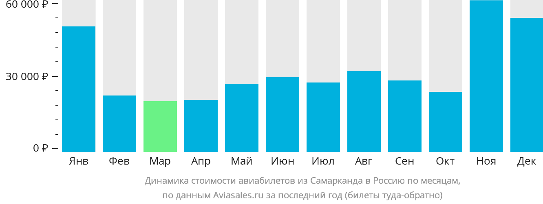 Динамика стоимости авиабилетов из Самарканда в Россию по месяцам