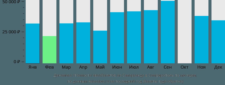 Динамика стоимости авиабилетов из Самарканда в Симферополь по месяцам