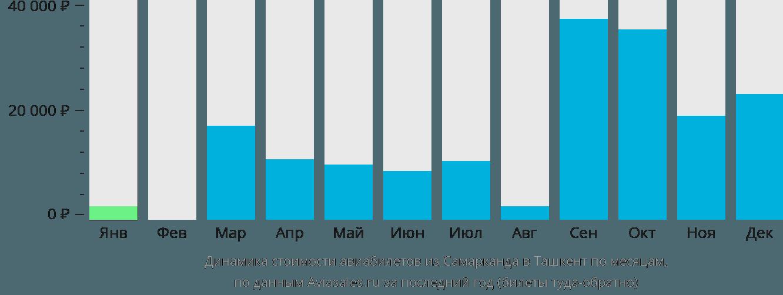 Динамика стоимости авиабилетов из Самарканда в Ташкент по месяцам