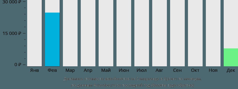Динамика стоимости авиабилетов из Самарканда в Ургенч по месяцам