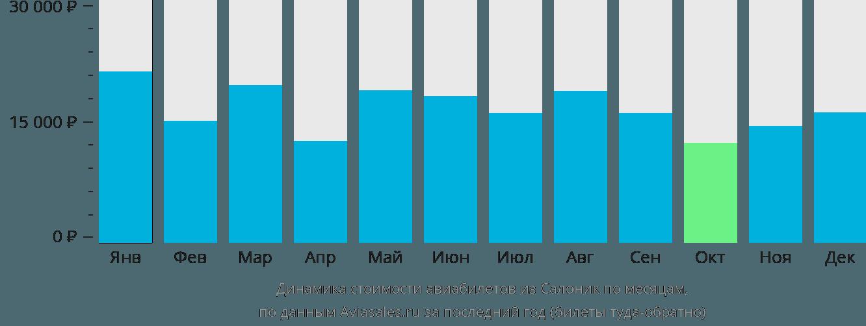 Динамика стоимости авиабилетов из Салоник по месяцам