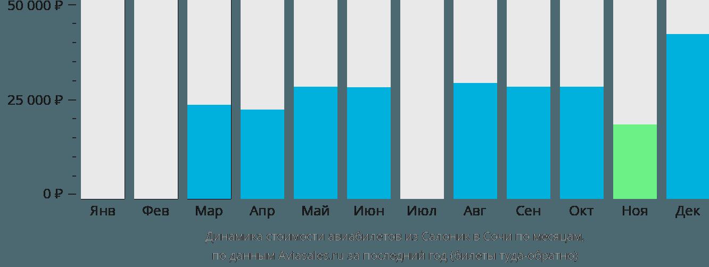 Динамика стоимости авиабилетов из Салоник в Сочи по месяцам