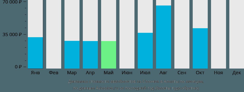Динамика стоимости авиабилетов из Салоник в Алматы по месяцам