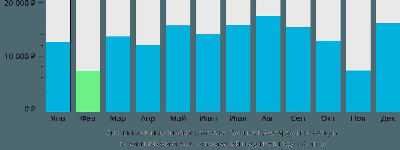 Динамика стоимости авиабилетов из Салоник в Амстердам по месяцам