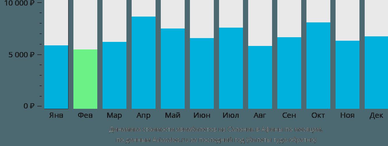 Динамика стоимости авиабилетов из Салоник в Афины по месяцам