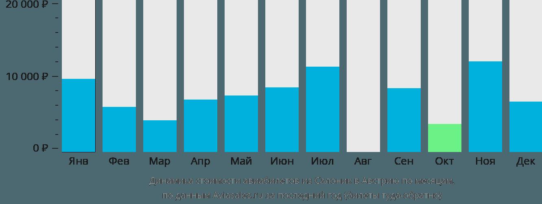 Динамика стоимости авиабилетов из Салоник в Австрию по месяцам