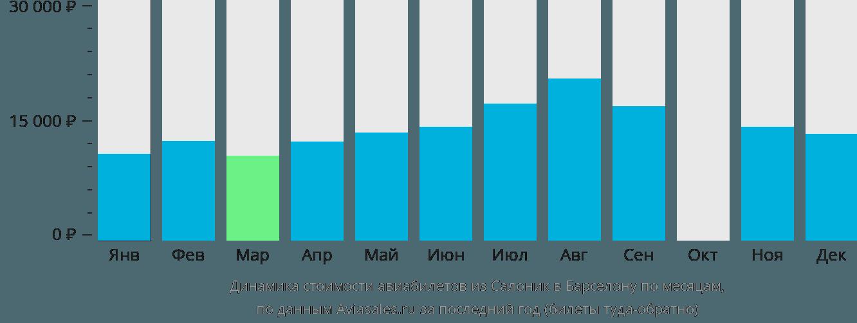 Динамика стоимости авиабилетов из Салоник в Барселону по месяцам