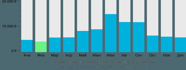 Динамика стоимости авиабилетов из Салоник в Берлин по месяцам