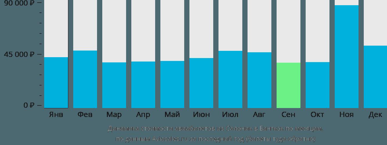 Динамика стоимости авиабилетов из Салоник в Бангкок по месяцам