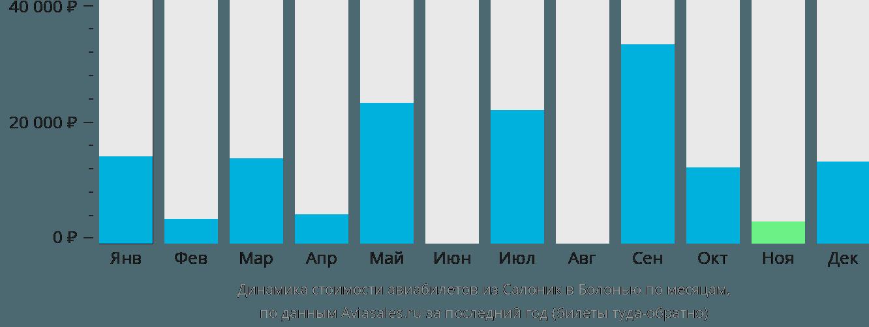 Динамика стоимости авиабилетов из Салоник в Болонью по месяцам