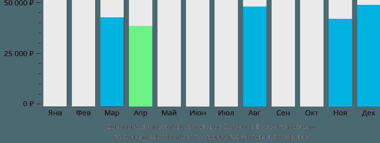 Динамика стоимости авиабилетов из Салоник в Бостон по месяцам