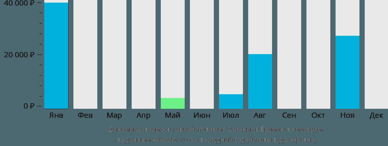 Динамика стоимости авиабилетов из Салоник в Бремен по месяцам