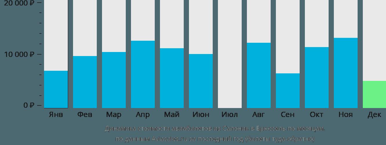 Динамика стоимости авиабилетов из Салоник в Брюссель по месяцам