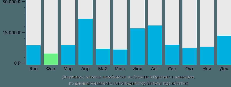 Динамика стоимости авиабилетов из Салоник в Будапешт по месяцам