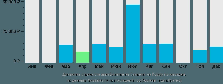 Динамика стоимости авиабилетов из Салоник на Корфу по месяцам