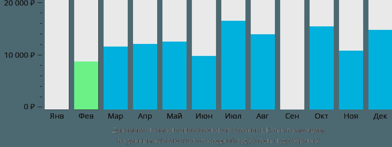 Динамика стоимости авиабилетов из Салоник в Кёльн по месяцам