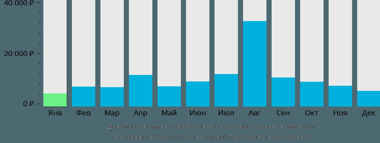 Динамика стоимости авиабилетов из Салоник в Ханью по месяцам