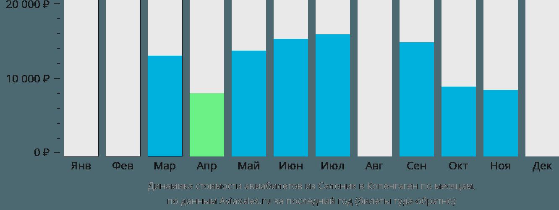 Динамика стоимости авиабилетов из Салоник в Копенгаген по месяцам