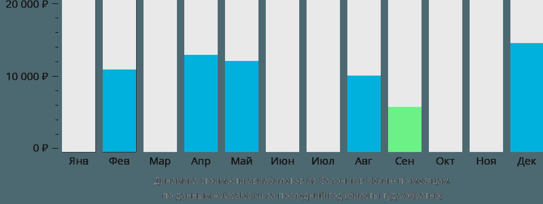 Динамика стоимости авиабилетов из Салоник в Чехию по месяцам