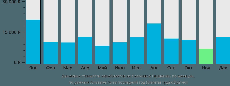 Динамика стоимости авиабилетов из Салоник в Германию по месяцам