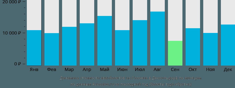 Динамика стоимости авиабилетов из Салоник в Дюссельдорф по месяцам
